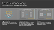 Design highly available applications on Microsoft Azure with Availability Zones
