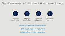 Create new experiences with the Office 365 Communications Platform