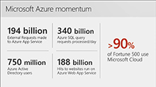 Confidently build and successfully deploy Azure solutions with Microsoft FastTrack for Azure