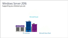 Windows Server and hybrid cloud