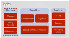 Azure Disks: Scale, performance, and ease of use