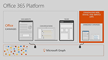 Dive deep on building apps and services with the Office 365 Communications Platform