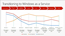 How Microsoft deploys Windows 10 and implements Windows as a service internally