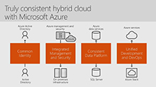 Microsoft Azure Stack hybrid apps and developer overview