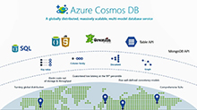 Internet of things with Azure Cosmos DB
