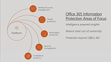 Stay Ahead of the Cyberattacks with Office 365 Threat Intelligence