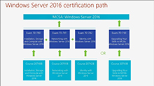 Cert Exam Prep: Exam 70-741: Networking with Windows Server 2016