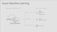 Increase the rate of experimentation with Azure Machine Learning