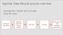 Managing the data lifecycle