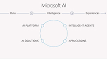 Lap around Microsoft Cognitive Services