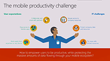Manage mobile productivity with Microsoft Enterprise Mobility + Security (EMS)