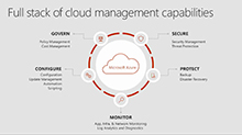 Configure and manage your hybrid cloud environment at scale