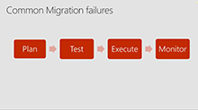 Successfully migrating existing databases to Microsoft Azure SQL Database